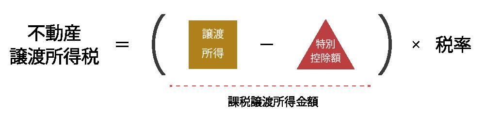 不動産譲渡所得税=(収入金額ー特別控除額)×税率