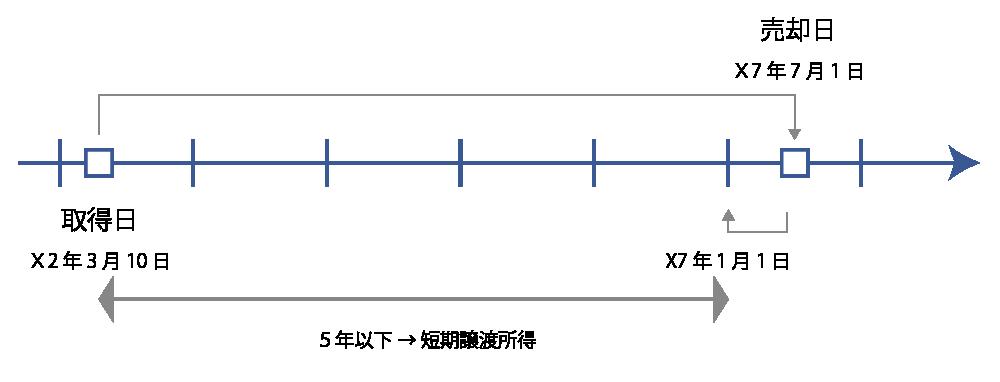 長期譲渡所得と短期譲渡所得
