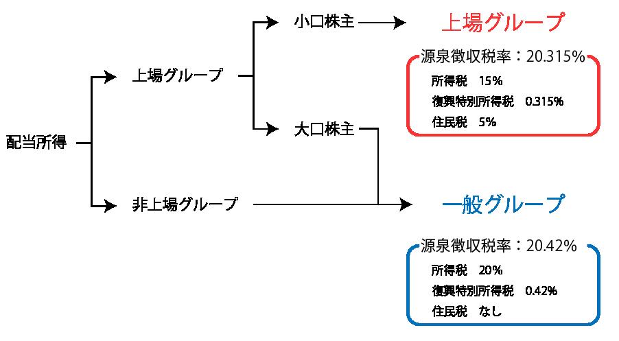 配当所得の分類