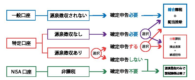 上場グループの配当所得の課税方式