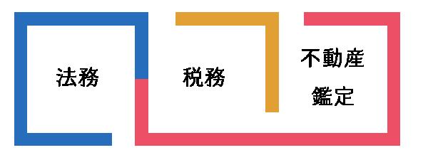 法務×税務×不動産鑑定