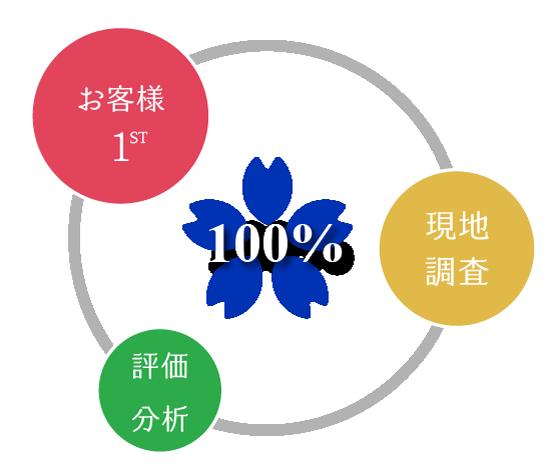 3つの100%