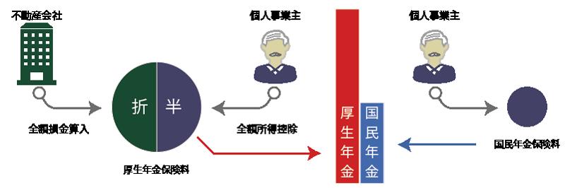 厚生年金と国民年金との違い
