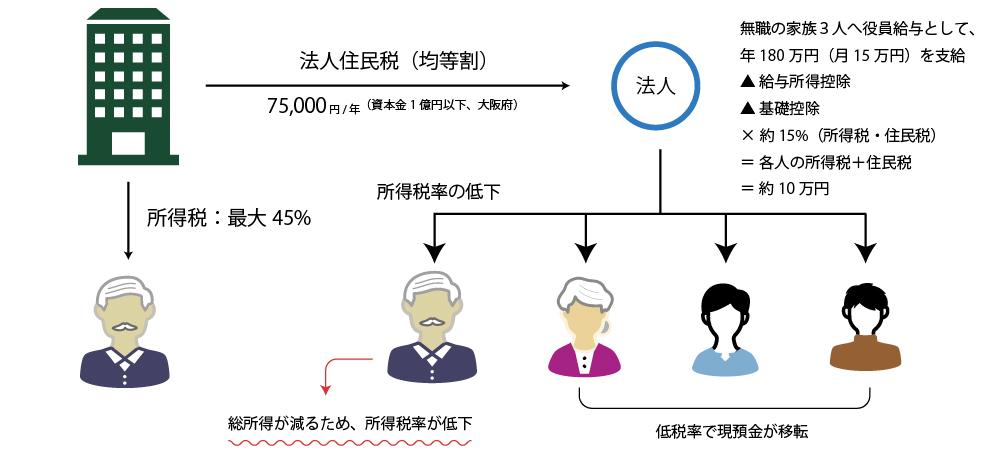 不動産会社を利用した所得分散による節税対策のイメージ