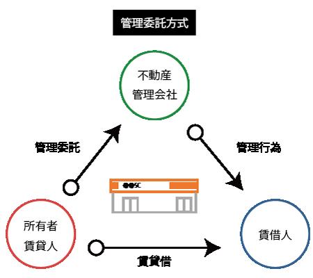 不動産管理会社(管理委託方式)の仕組み
