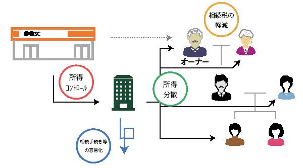 不動産法人化の4つのメリット