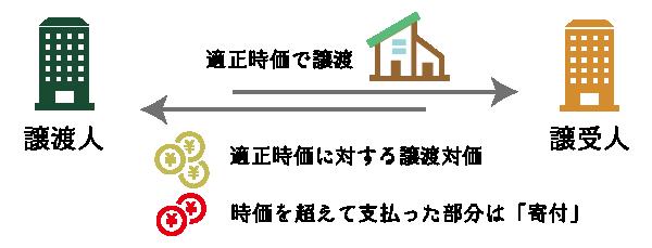 時価による譲渡と時価を超える部分の寄付
