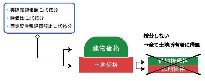 無償返還に関する届出書を提出している場合の譲渡所得の帰属