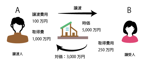 個人から個人へ不動産を2分の1以上の金額で低額譲渡した場合の例