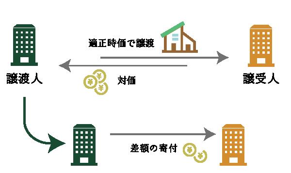 時価による譲渡と差額の寄付