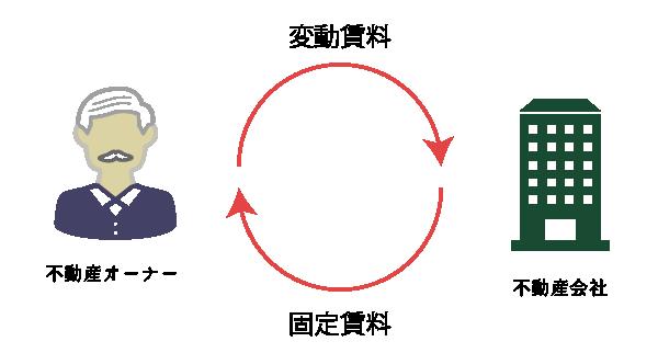 変動賃料と固定賃料の交換