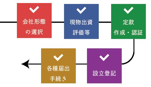 資産管理会社(不動産会社)の設立手順