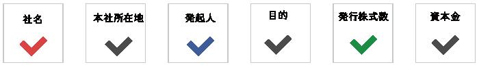 基本的事項の決定(社名、本社所在地、発起人、目的、発行株式数、資本金など)