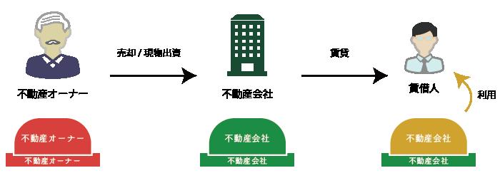 不動産所有会社(一括譲渡方式)の仕組み