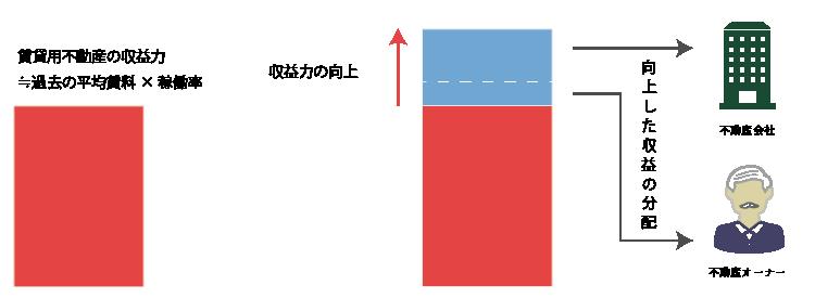 収益力の向上と向上した収益の分配