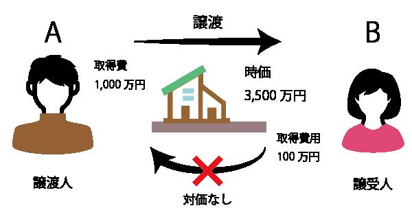 個人から個人へ不動産を無償で譲渡した場合の例