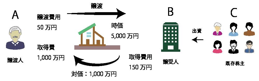 個人が法人に対して不動産を時価の2分の1に満たない金額で低額譲渡した場合の課税関係の例