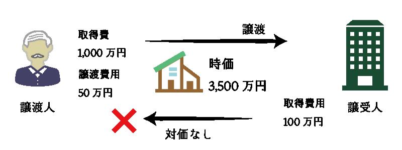 個人が法人に対して不動産を無償譲渡した場合の課税関係