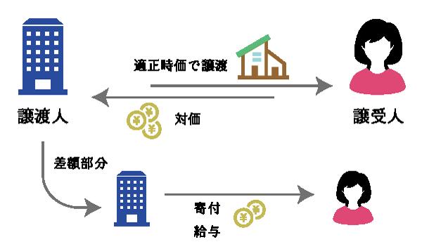 法人が個人に低額譲渡した場合の譲渡と寄付(給与)の2段階取引