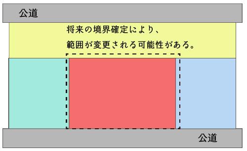 現況測量図による地積