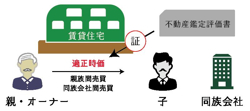 親族間・同族会社間の売買における不動産鑑定評価の役割