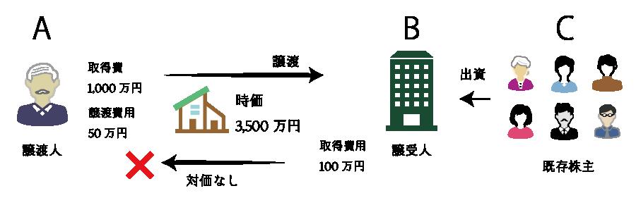 個人が法人に対して不動産を無償譲渡した場合の課税関係の例