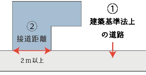 接道義務の判定の基本