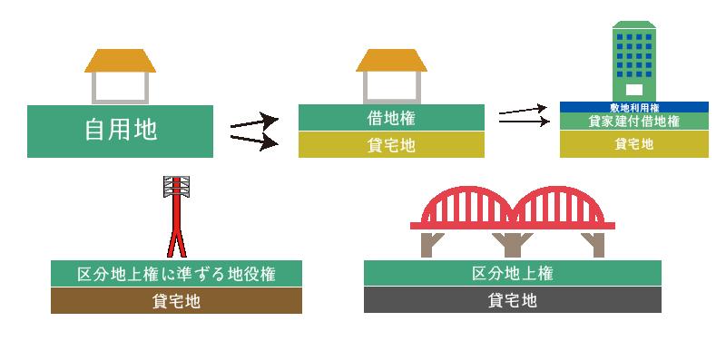 宅地の利用区分