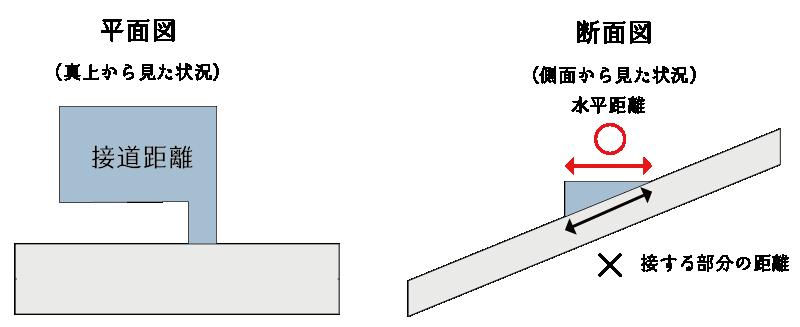 傾斜地の接道距離