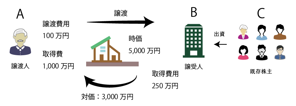 個人が法人に対して不動産を時価の2分の1以上の金額で低額譲渡した場合の課税関係の例