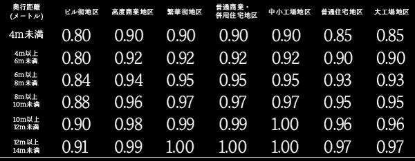 画地調整率表(平成30年分以降用)