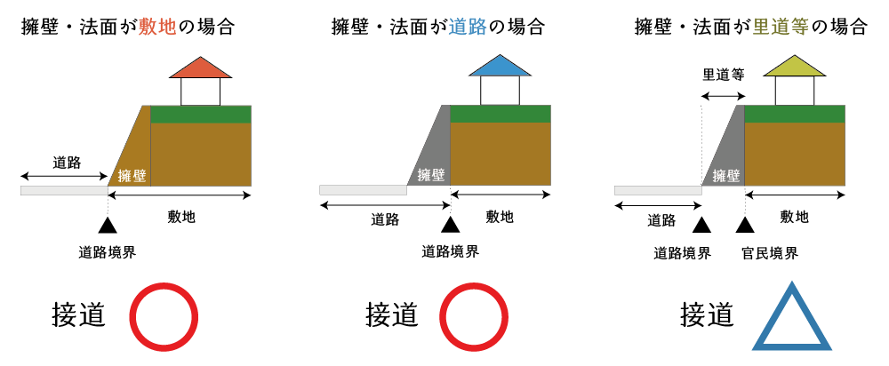 道路と間に高低差のある土地の接道義務の判定