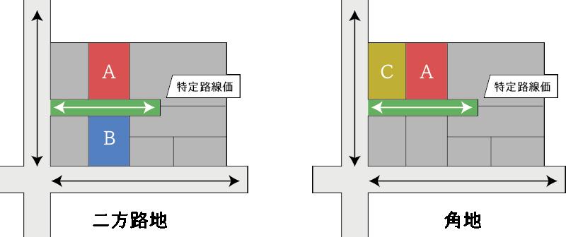 特定路線価を側方路線・背面路線とする加算調整