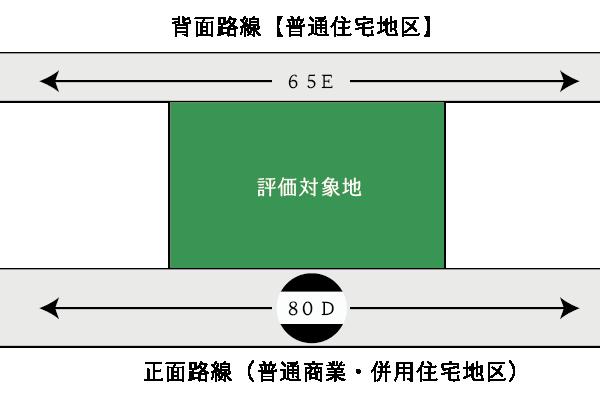 地区区分が異なる場合の二方路線影響加算