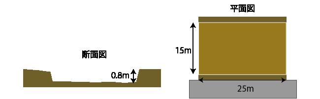 土盛費の計算例