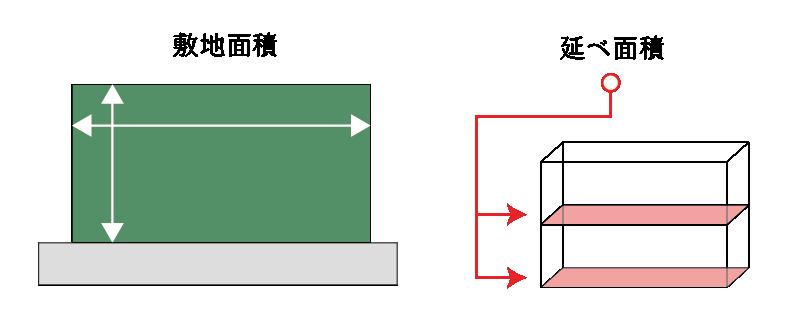 容積率の基本