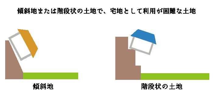 がけ地等を有する宅地の評価