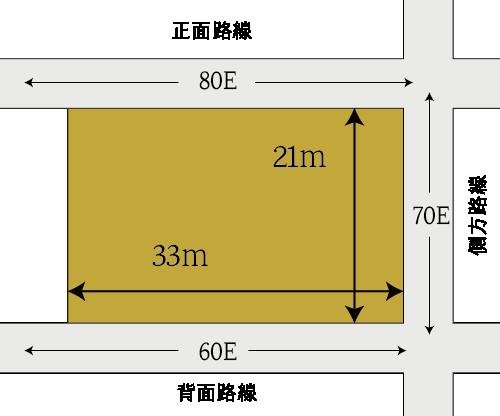 三方路線影響加算をする土地の例