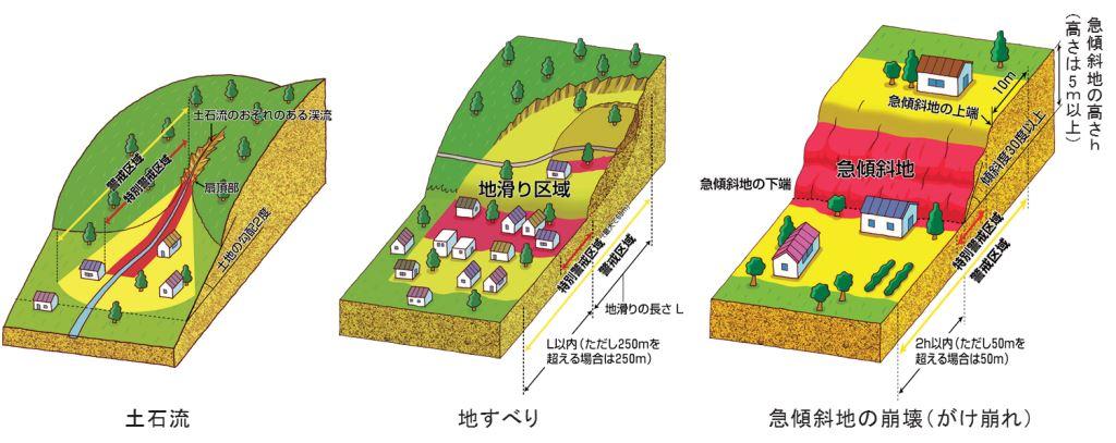 土砂災害特別警戒区域の図