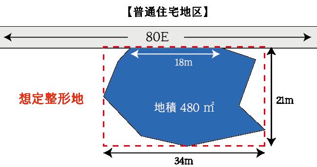 不整形地の基本的な計算例