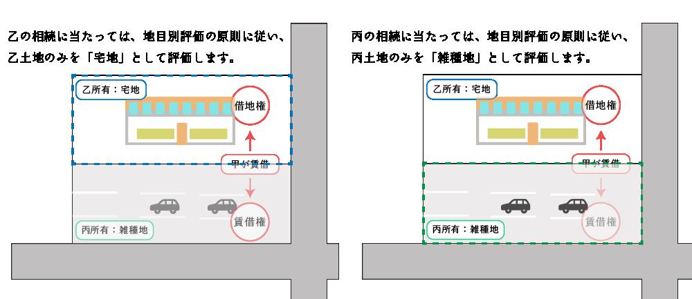 宅地(店舗)と雑種地(駐車場)が一体利用されている場合の地主側の評価上の区分