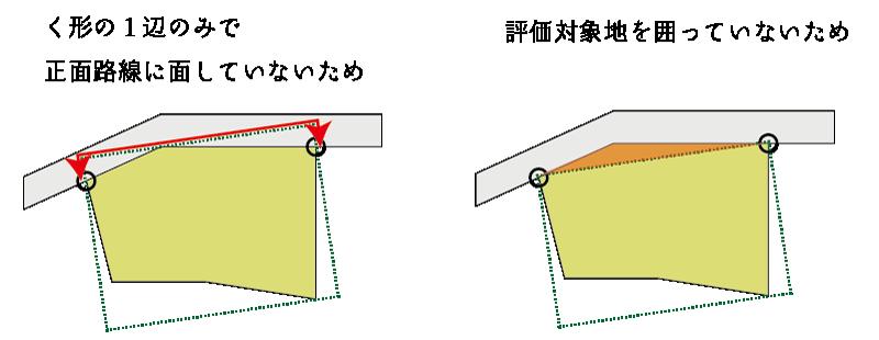 路線に接する両端を結ぶ直線を1辺とするく形を考慮しない理由
