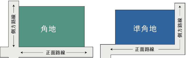 側方路線影響加算のある土地(角地・準角地)