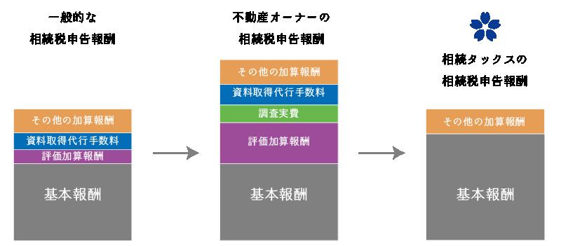 相続タックスの相続税申告報酬の特徴