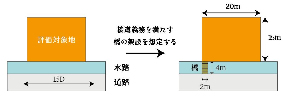 水路介在土地の評価(橋の架設なし)