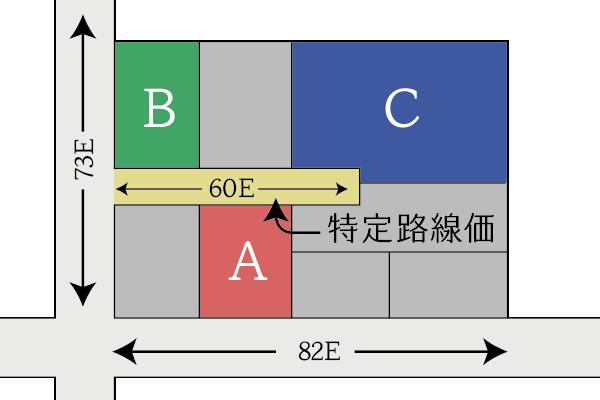 特定路線価が背面路線となる場合の例