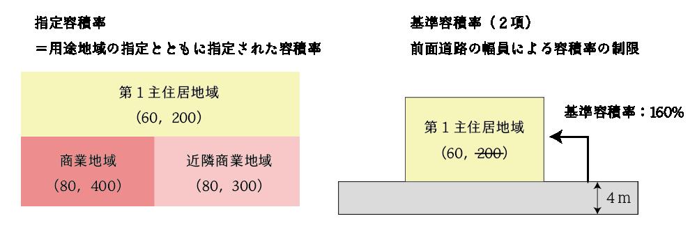 指定容積率と基準容積率(2項)