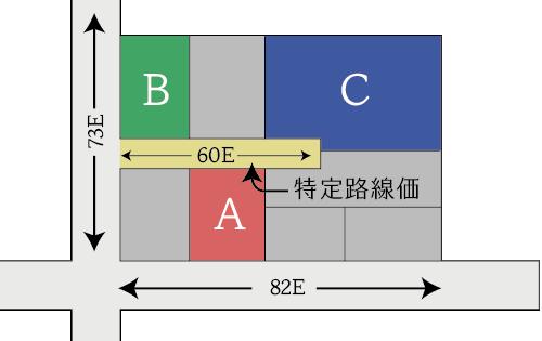 特定路線価を設定した路線が側方路線となる場合
