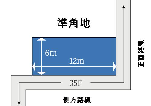 側方路線影響加算の計算例(準角地)
