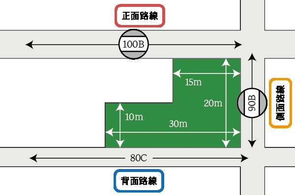 正面路線の判定の例